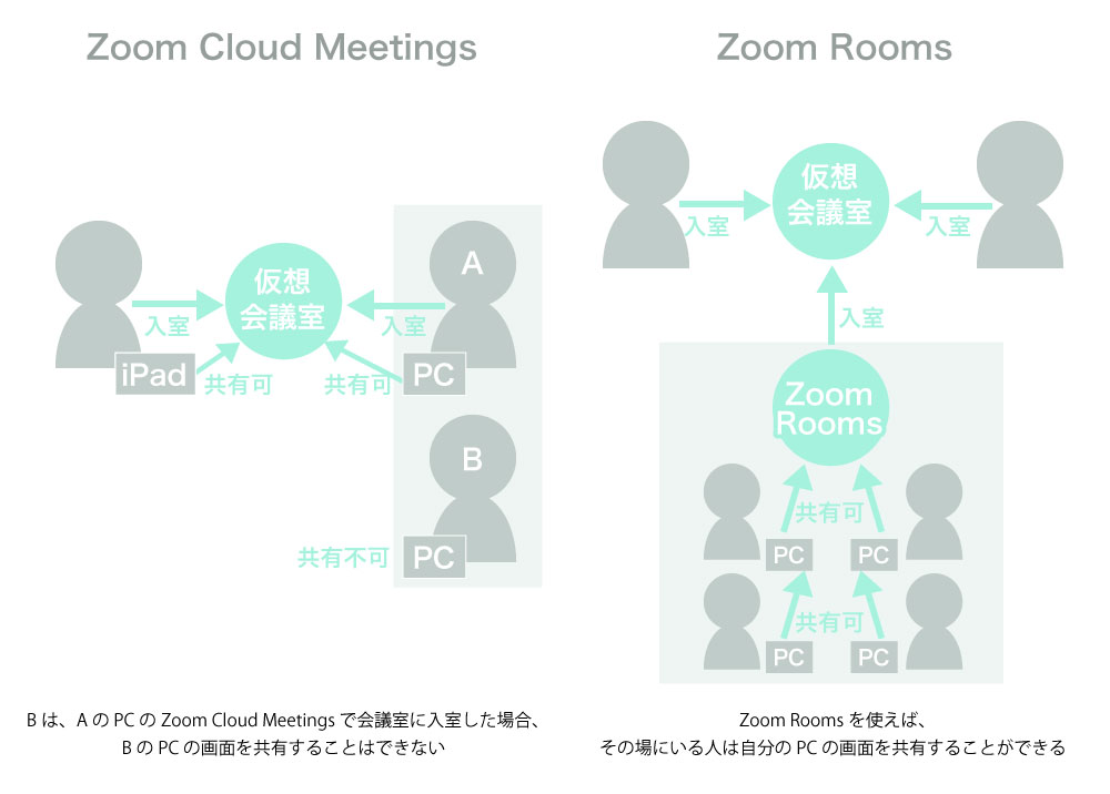 Zoom Cloud MeetingsとZoom Roomsの違い