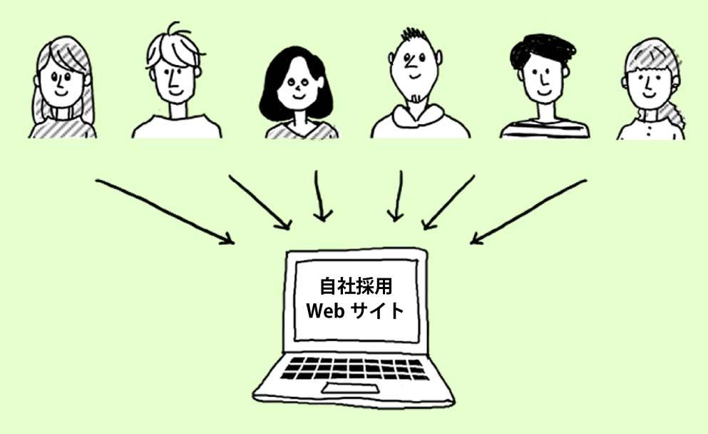 自社サイトに求職者を集める